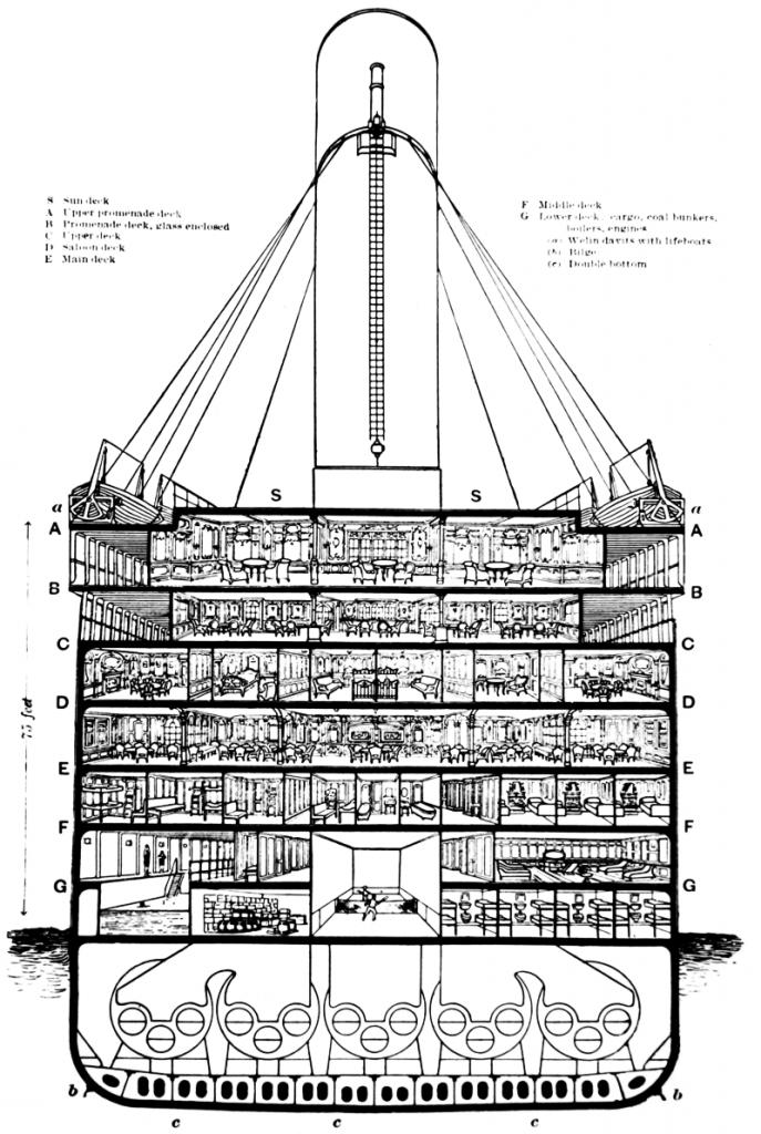 Sección del centro del transatlántico en la que se pueden ver todas sus cubiertas. https://es.wikipedia.org/wiki/RMS_Titanic
